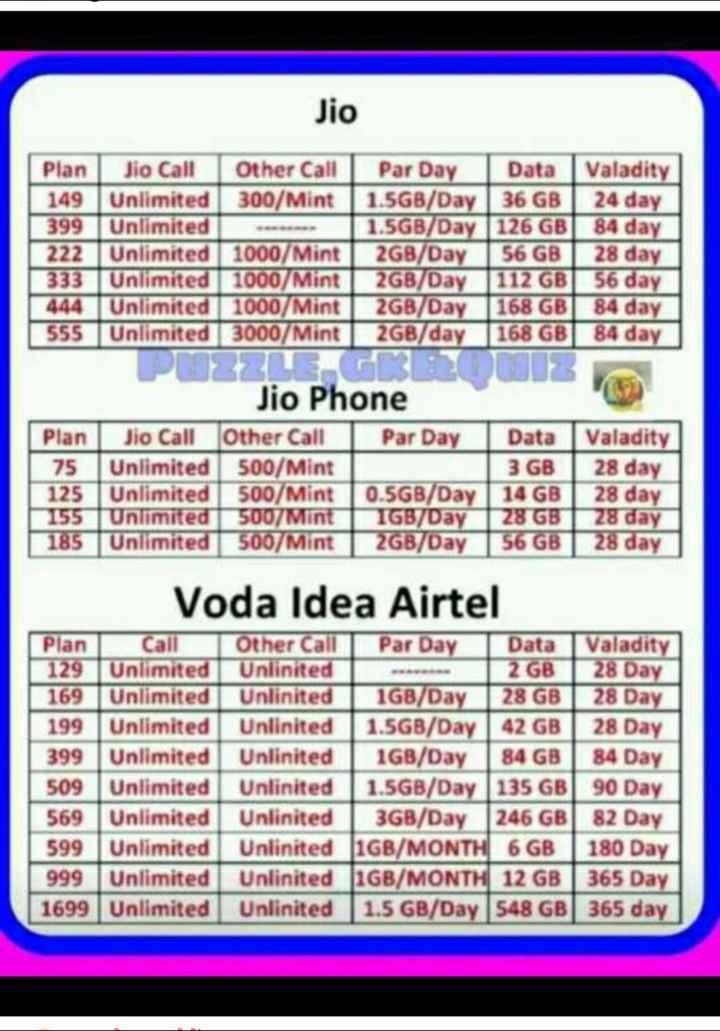 😓आज से JIO मेहेंगा - Jio Plan Jio Call Other Call Par Day Data Valadity 149 Unlimited 300 / Mint | 1 . 5GB / Day | 36 GB 24 day 399 Unlimited 1 . 5GB / Day 126 GB 84 day 222 Unlimited 1000 / Mint 2GB / Day 56 GB 28 day 333 Unlimited 1000 / Mint 2GB / Day 112 GB 56 day 444 Unlimited 1000 / Mint 2GB / Day 168 GB 84 day 555 Unlimited 3000 / Mint 2GB / day 168 GB 84 day ZE 3 Jio Phone Plan | Jio Call other Call | Par Day Data Valadity 75 Unlimited 500 / Mint 3 GB 28 day 125 Unlimited 500 / Mint 0 . 5GB / Day | 14 GB 28 day 155 Unlimited 500 / Mint IGB / Day 28 GB 28 day 185 Unlimited 500 / Mint 12GB / Day 56 GB 28 day Voda Idea Airtel Plan Call 129 Unlimited 169 Unlimited 199 Unlimited 399 Unlimited 509 Unlimited 569 Unlimited 599 Unlimited | 999 Unlimited 1699 Unlimited Other CallPar Day Data Valadity Unlinited 2 GB 28 Day Unlinited 1GB / Day28 GB 28 Day Unlinited 1 . 5GB / Day | 42 GB 28 Day Unlinited | 1GB / Day | 84 GB 84 Day Unlinited 1 . 5GB / Day 135 GB | 90 Day Unlinited 3GB / Day ( 246 GB 82 Day Unlinited 1GB / MONTH 6 GB 180 Day Unlinited J1GB / MONTH 12 GB 365 Day Unlinited 1 . 5 GB / Day 548 GB 365 day - ShareChat