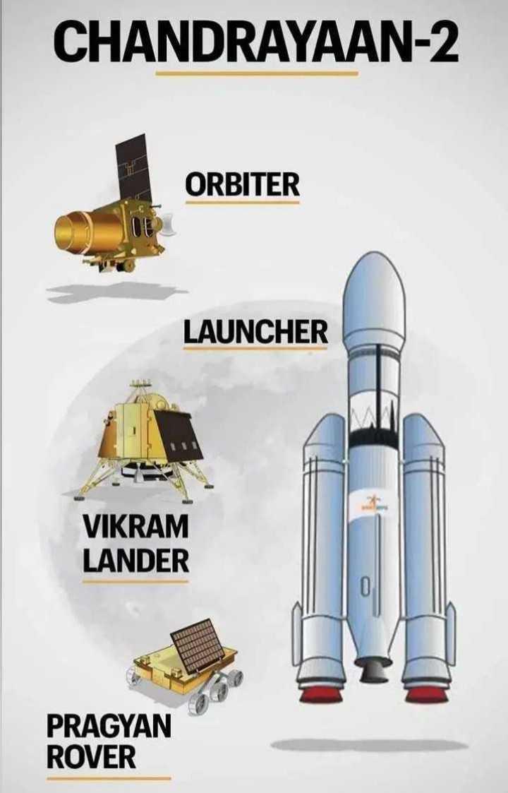 🛰 चंद्रयान 2: सम्पर्क की कोशिश जारी - CHANDRAYAAN - 2 ORBITER LAUNCHER VIKRAM LANDER PRAGYAN ROVER - ShareChat