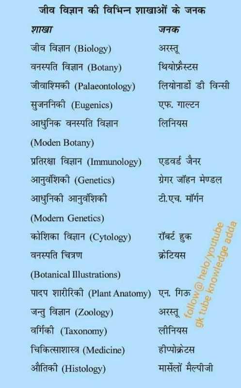📢जॉब्स/एग्जाम नोटिस बोर्ड - जीव विज्ञान की विभिन्न शाखाओं के जनक शाखा जनक जीव विज्ञान ( Biology ) अरस्तू वनस्पति विज्ञान ( Botany ) थियोफ्रेस्टस जीवाश्मिकी ( Palaeontology ) लियोनार्डो डी विन्सी सुजननिकी ( Eugenics ) एफ . गाल्टन आधुनिक वनस्पति विज्ञान लिनियस ( Moden Botany ) प्रतिरक्षा विज्ञान ( Immunology ) एडवर्ड जैनर आनुवंशिकी ( Genetics ) ग्रेगर जॉहन मेण्डल आधुनिकी आनुवंशिकी टी . एच . मॉर्गन ( Modern Genetics ) chifricht fasthi ( Cytology ) रॉबर्ट हुक वनस्पति चित्रण क्रेटियस ( Botanical Illustrations ) पादप शारीरिकी ( Plant Anatomy ) एन . गिऊ - जन्तु विज्ञान ( Zoology ) अरस्तू afifa ( Taxonomy ) लीनियस चिकित्साशास्त्र ( Medicine ) हीप्पोक्रेटस औतिकी ( Histology ) मार्सेलों मैल्पीजी follow @ helo / youtube gk tube knowledge adda - ShareChat