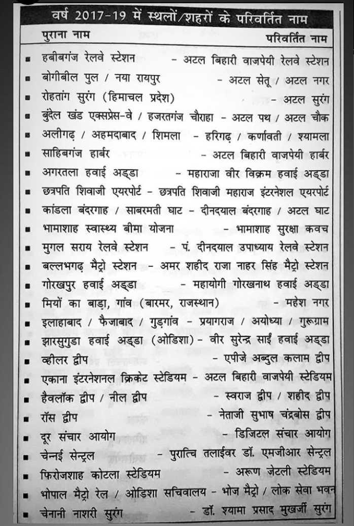 📝जॉब/एग्जाम प्रिपरेशन - वर्ष 2017 - 19 में स्थलों / शहरों के परिवर्तित नाम । पुराना नाम परिवर्तित नाम - हबीबगंज रेलवे स्टेशन - अटल बिहारी वाजपेयी रेलवे स्टेशन - बोगीबील पुल | नया रायपुर - अटल सेतू । अटल नगर - रोहतांग सुरंग ( हिमाचल प्रदेश ) - अटल सुरंग बुंदेल खंड एक्सप्रेस - वे / हजरतगंज चौराहा - अटल पथ / अटल चौक - अलीगढ़ । अहमदाबाद । शिमला - हरिगढ़ । कर्णावती । श्यामला - साहिबगंज हार्बर _ _ _ - अटल बिहारी वाजपेयी हार्बर अगरतला हवाई अड्डा - महाराजा वीर विक्रम हवाई अड्डा - छत्रपति शिवाजी एयरपोर्ट - छत्रपति शिवाजी महाराज इंटरनेशल एयरपोर्ट - कांडला बंदरगाह । साबरमती घाट - दीनदयाल बंदरगाह । अटल घाट - भामाशाह स्वास्थ्य बीमा योजना - भामाशाह सुरक्षा कवच | - मुगल सराय रेलवे स्टेशन - पं . दीनदयाल उपाध्याय रेलवे स्टेशन बल्लभगढ़ मैट्रो स्टेशन - अमर शहीद राजा नाहर सिंह मैट्रो स्टेशन • गोरखपुर हवाई अड्डा - महायोगी गोरखनाथ हवाई अड्डा . मियों का बाड़ा , गांव ( बारमर , राजस्थान ) - महेश नगर . इलाहाबाद । फैजाबाद / गुड़गांव - प्रयागराज । अयोध्या । गुरूग्राम - झारसुगुडा हवाई अड्डा ( ओडिशा ) - वीर सुरेन्द्र साईं हवाई अड्डा - व्हीलर द्वीप _ _ - एपीजे अब्दुल कलाम द्वीप - एकाना इंटरनेशनल क्रिकेट स्टेडियम - अटल बिहारी वाजपेयी स्टेडियम . हैवलॉक द्वीप / नील द्वीप - स्वराज द्वीप । शहीद द्वीप रॉस द्वीप - नेताजी सुभाष चंद्रबोस द्वीप - दूर संचार आयोग - डिजिटल संचार आयोग - चेन्नई सेन्ट्रल - - पुरात्वि तलाईवर डॉ . एमजीआर सेन्ट्रल - फिरोजशाह कोटला स्टेडियम - अरूण जेटली स्टेडियम भोपाल मैट्रो रेल । ओडिशा सचिवालय - भोज मैट्रो / लोक सेवा भवन चेनानी नाशरी सुरंग - डॉ . श्यामा प्रसाद मुखर्जी सुरंग - ShareChat