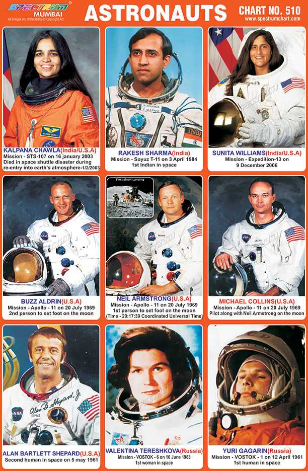 🌺 🙏 नील आर्मस्ट्रांग पुण्यतिथि - SPECTRUM BERUMUZ ASTRONAUTS CHART NO . 510 CHART NO . 510 MUMBAI Amages are protected by copyright www . spectrumchart . com KALPANA CHAWLA ( India / U . S . A ) Mission - STS - 107 on 16 january 2003 Died in space shuttle disaster during re - entry into earth ' s atmosphere - 1 / 2 / 2003 RAKESH SHARMA ( India ) Mission - Soyuz T - 11 on 3 April 1984 1st Indian in space SUNITA WILLIAMS ( India / U . S . A ) Mission - Expedition - 13 on 9 December 2006 BUZZ ALDRIN ( U . S . A ) Mission - Apollo - 11 on 20 July 1969 2nd person to set foot on the moon NEIL ARMSTRONG ( U . S . A ) Mission - Apollo - 11 on 20 July 1969 1st person to set foot on the moon ( Time - 20 : 17 : 39 Coordinated Universal Time MICHAEL COLLINS ( U . S . A ) Mission - Apollo - 11 on 20 July 1969 Pilot along with Neil Armstrong on the moon 209 typandh Olen ALAN BARTLETT SHEPARD ( U . S . A ) Second human in space on 5 may 1961 VALENTINA TERESHKOVA ( Russia ) Mission - VOSTOK - 6 on 16 June 1963 1st woman in space YURI GAGARIN ( Russia ) Mission - VOSTOK - 1 on 12 April 1961 1st human in space - ShareChat