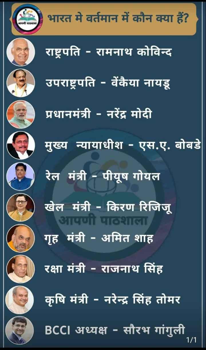 🙏 प्रेरणादायक विचार - S ) भारत मे वर्तमान में कौन क्या हैं ? आपणी पाठशाला राष्ट्रपति - रामनाथ कोविन्द उपराष्ट्रपति - वेंकैया नायडू प्रधानमंत्री - नरेंद्र मोदी मुख्य न्यायाधीश - एस . ए . बोबडे | रेल मंत्री - पीयूष गोयल खेल मंत्री - किरण रिजिजू आपणी पाठशाला गृह मंत्री - अमित शाह रक्षा मंत्री - राजनाथ सिंह कृषि मंत्री - नरेन्द्र सिंह तोमर BCCI अध्यक्ष - सौरभ गांगुली . . 1 / 1 - ShareChat