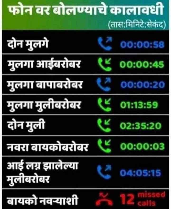 😂 फन्नी मिम्स - फोन वर बोलण्याचे कालावधी ( तास : मिनिटे : सेकंद ) दोन मुलगे C00 : 00 : 58 मुलगा आईबरोबर ए00 : 00 : 45 मुलगा बापाबरोबर ८ 00 : 00 : 20 मुलगा मुलीबरोबर ८ 01 : 13 : 59 दोन मुली ५ 02 : 35 : 20 नवरा बायकोबरोबर ८ 00 : 00 : 03 आई लग्न झालेल्या 04 : 05 : 15 मुलीबरोबर बायको नवऱ्याशी missed calls - ShareChat