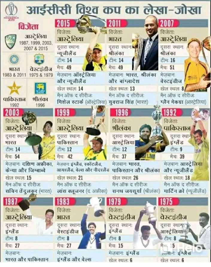😁 मजेदार खेल - ( W ) आईसीसी विश्व कप का लेखा - जोखा क . NE विजेता 12015 2011 2007 विजेताः विजेताः विजेताः आस्ट्रेलिया आस्ट्रेलिया भारत आस्ट्रेलिया 1987 , 1999 , 2003 200782015 दूसरा स्थानः दूसरा स्थान दूसरा स्थानः न्यूजीलैंड श्रीलंका श्रीलंका टीम : 14 टीम : 14 टीम : 16 भारत वेस्टइंडीज मैच : 49 मैच : 49 मैच : 51 1983 & 2011 1975 & 1979 मेजबानः ऑस्ट्रेलिया मेजबानः भारत , श्रीलंका मेज़बानः और न्यूजीलैंड और बांग्लादेश वेस्टइंडीज खेल स्थल : 14 खेल स्थलः 13 खेल स्थलः 8 / मैन ऑफ द सीरीजः मैन ऑफ द सीरीजः मैन ऑफ द सीरीज पाकिस्तान श्रीलंका मिशेल स्टार्क ( ऑस्ट्रेलिया ) युवराज सिंह ( भारत ) ग्लैन मेकग्रा ( आस्ट्रेलिया ) 1996 2003 1999 1996 1992 विजेताः विजेताः विजेताः विजेताः आस्ट्रेलिया आस्ट्रेलिया श्रीलंका पाकिस्तान दूसरा स्थान दूसरा स्थानः दूसरा स्थानः दूसरा स्थान भारत पाकिस्तान आस्ट्रेलिया इंग्लैंड टीम : 14 टीम : 12 टीमः 12 टीम : 9 मैच : 54 मैच : 42 मैचः 37 मैच : 39 मेज़बानः दक्षिण अफ्रीका , मेजबानः इंग्लैंड , स्कॉटलैंड , मेजबानः भारत . मेज़बानः आस्ट्रेलिया केन्या और जिम्बाब्वे आयरलैंड , वेल्स और नीदरलैंड पाकिस्तान और श्रीलंका और न्यूजीलैंड खेल स्थल : 15 खेल स्थलः 21 खेल स्थलः 26 खेल स्थल : 18 मैन ऑफ द सीरीजः मैन ऑफ द सीरीज मैन ऑफ द सीरीजः मैन ऑफ द सीरीजः सचिन तेंदुलकर ( भारत ) लांस क्लूजनर ( द . अफ्रीका ) सनथ जयसूर्या ( श्रीलंका ) मार्टिन क्रो ( न्यूजीलैंड ) 1987 1983 21979 1975 विजेताः विजेताः विजेताः विजेताः आस्ट्रेलिया भारत वेस्टइंडीज वेस्टइंडीज दूसरा स्थानः दूसरा स्थान दूसरा स्थानः दूसरा स्थामा इंग्लैंड वेस्टइंडीज आस्ट्रेलिया टीम : 8 टीम : 8 टीम : 8 टीम मैच : 27 मैच : 27 मैच : 15 मैच 15 मेज़बानः मेजबानः मेजबानः इंग्लैंड मज़बान इंग्लैंड भारत और पाकिस्तान इंग्लैंड और वेल्स खेल स्थल : 6 खेल स्थल : 6 - ShareChat