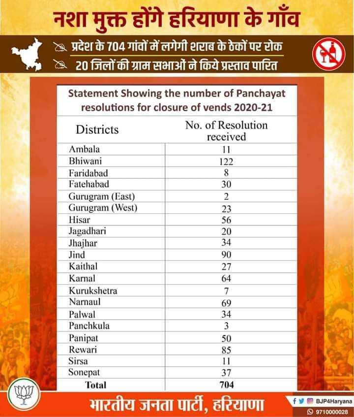 👉 लोगों के लिए सीख👈 - नशा मुक्त होंगे हरियाणा के गाँव : प्रदेश के 704 गांवों में लगेगी शराब के ठेकों पर रोक 2 20 जिलों की ग्राम सभाओं ने किये प्रस्ताव पारित Statement Showing the number of Panchayat resolutions for closure of vends 2020 - 21 Districts No . of Resolution received Ambala Bhiwani 122 Faridabad Fatehabad 30 Gurugram ( East ) Gurugram ( West ) 23 Hisar 56 Jagadhari 20 Jhajhar Jind 90 Kaithal Karnal 64 Kurukshetra Narnaul Palwal Panchkula Panipat Rewari Sirsa 11 Sonepat 37 Total 704 34 27 85 भारतीय जनता पार्टी , हरियाणा HOT DIPAHaryana 99710000028 - ShareChat