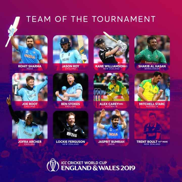 🏆 वर्ल्ड कप 2019 - TEAM OF THE TOURNAMENT INDIA IZOLAT ENGLAND ROHIT SHARMA INDIA JASON ROY ENGLAND KANE WILLIAMSONIC ) NEW ZEALAND SHAKIB AL HASAN BANGLADESH AUSTRALIA ENGLAND JOE ROOT ENGLAND BEN STOKES ENGLAND ALEX CAREY ( WK ) AUSTRALIA MITCHELL STARC AUSTRALIA ENGLAND NEW ZEAINS INDIA WZEALAND JOFRA ARCHER ENGLAND LOCKIE FERGUSON NEW ZEALAND JASPRIT BUMRAH INDIA TRENT BOULT ( 12 * MAN ) NEW ZEALAND ICC CRICKET WORLD CUP ENGLAND & WALES 2019 - ShareChat