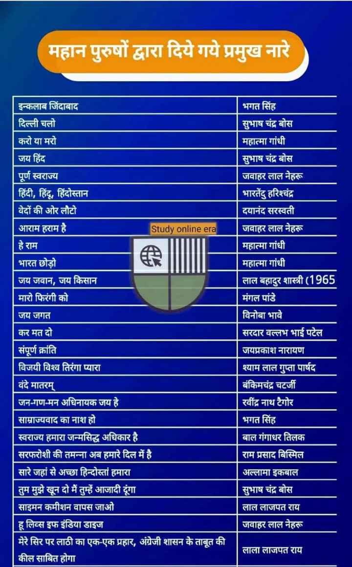 🤨 शेयरचैट अकलमंद नं.1 - महान पुरुषों द्वारा दिये गये प्रमुख नारे इन्कलाब जिंदाबाद दिल्ली चलो करो या मरो जय हिंद पूर्ण स्वराज्य हिंदी , हिंदू , हिंदोस्तान वेदों की ओर लौटो आराम हराम है हे राम भारत छोड़ो जय जवान , जय किसान मारो फिरंगी को भगत सिंह सुभाष चंद्र बोस महात्मा गांधी सुभाष चंद्र बोस जवाहर लाल नेहरू भारतेंदु हरिश्चंद्र दयानंद सरस्वती जवाहर लाल नेहरू महात्मा गांधी महात्मा गांधी लाल बहादुर शास्त्री ( 1965 मंगल पांडे विनोबा भावे सरदार वल्लभ भाई पटेल Study online era जय जगत कर मत दो संपूर्ण क्रांति विजयी विश्व तिरंगा प्यारा वंदे मातरम् जन - गण - मन अधिनायक जय हे | साम्राज्यवाद का नाश हो स्वराज्य हमारा जन्मसिद्ध अधिकार है सरफरोशी की तमन्ना अब हमारे दिल में है । सारे जहां से अच्छा हिन्दोस्तां हमारा तुम मुझे खून दो मैं तुम्हें आजादी दूंगा साइमन कमीशन वापस जाओ हू लिव्स इफ इंडिया डाइज मेरे सिर पर लाठी का एक - एक प्रहार , अंग्रेजी शासन के ताबूत की कील साबित होगा जयप्रकाश नारायण श्याम लाल गुप्ता पार्षद बंकिमचंद्र चटर्जी रवींद्र नाथ टैगोर भगत सिंह बाल गंगाधर तिलक राम प्रसाद बिस्मिल अल्लामा इकबाल सुभाष चंद्र बोस लाल लाजपत राय जवाहर लाल नेहरू लाला लाजपत राय - ShareChat