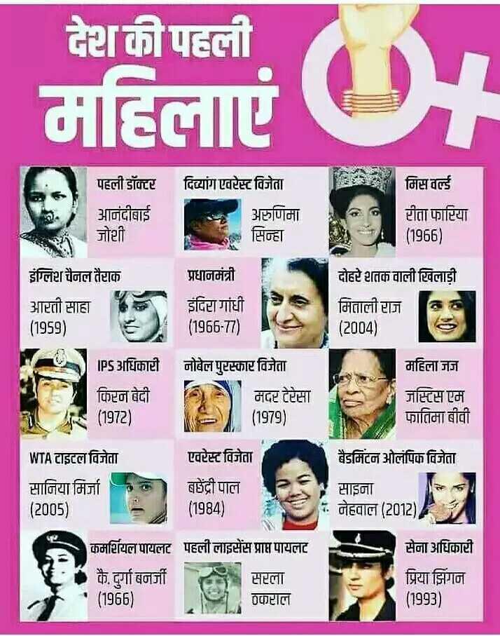 💡 शेयरचैट सामान्य ज्ञान - देश की पहली महिलाएं DH पहली डॉक्टर आनंदीबाई जोशी दिव्यांग एवरेस्ट विजेता अरुणिमाक सिन्हा मिस वर्ल्ड रीता फारिया ( 1966 ) इंग्लिश चैनल तैराक आरती साहा ( 1959 ) प्रधानमंत्री इंदिरा गांधी ( 1966 - 77 ) दोहरे शतक वाली खिलाड़ी मिताली राज ( 2004 ) महिला जज IPS अधिकारी नोबेल पुरस्कार विजेता किरन बेदी मदर टेरेसा ( 1979 ) जस्टिस एम फातिमा बीवी ( 1972 ) बैडमिंटन ओलंपिक विजेता WTA टाइटल विजेता सानिया मिर्जा ( 2005 ) एवरेस्ट विजेता बजेंद्री पाल ( 1984 ) साइना नेहवाल ( 2012 ) कमर्शियल पायलट पहली लाइसेंस प्राप्त पायलट फै . दुर्गा बनर्जी सरला ( 1965 ) सेना अधिकारी प्रिया झिंगन ( 1993 ) oकाराला - ShareChat