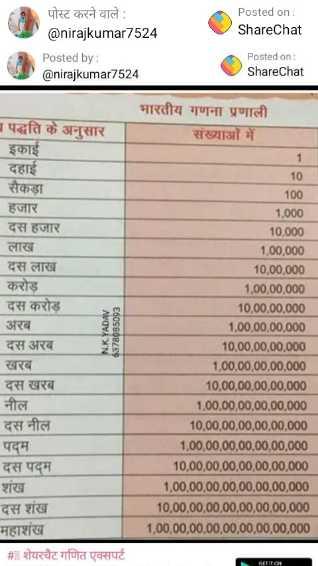 🧮 सरल गणित / Reasoning - Posted on ShareChat AA पोस्ट करने वाले : @ nirajkumar7524 Posted by : @ nirajkumar7524 Posted on : ShareChat पद्धति के अनुसार भारतीय गणना प्रणाली संख्याओं में इकाई दहाई सैकड़ा हजार दस हजार लाख दस लाख करोड़ दस करोड़ अरब दस अरब खरब दस खरब नील दस नील पद्म दस पद्म NK YADAV 63780850p3 10 100 1 , 000 10 , 000 1 . 00 , 000 10 , 00 , 000 1 . 00 , 00 , 000 10 . 00 , 00 , 000 1 . 00 , 00 , 00 , 000 10 , 00 , 00 , 00 . 000 1 , 00 , 00 , 00 , 00 , 000 10 , 00 , 00 . 00 , 00 , 000 1 . 00 , 00 , 00 , 00 , 00 , 000 10 , 00 , 00 , 00 , 00 , 00 , 000 1 , 00 , 00 , 00 , 00 , 00 , 00 , 000 10 , 00 , 00 , 00 , 00 , 00 , 00 , 000 1 . 00 , 00 , 00 , 00 , 00 , 00 , 00 , 000 10 , 00 , 00 , 00 , 00 , 00 , 00 , 00 , 000 1 , 00 , 00 , 00 , 00 , 00 , 00 , 00 , 00 , 000 शंख दस शंख महाशंख # शेयरचैट गणित एक्सपर्ट - ShareChat