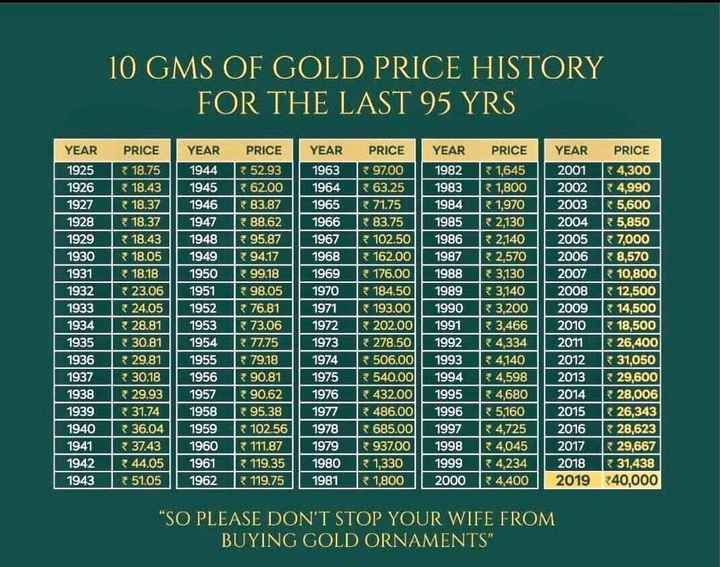 🌟 सोने का भाव - 10 GMS OF GOLD PRICE HISTORY FOR THE LAST 95 YRS 19323 23 . 06 1952 1276 . 81 YEAR PRICE YEAR 1925 18 . 75 1944 1926 18 . 43 | 1945 1927 1 3 18 . 37 1946 1928 * 18 . 37 1947 1929 1 3 18 . 43 1948 1930 18 . 05 1949 1931 18 . 18 1950 1951 1933 324 . 05 1952 1934 28 . 81 1953 1935 3 30 . 81 1954 1936 29 . 81 | 1955 19373 30 . 18 1956 1938 729 . 93 | 1957 1939 3 1 . 74 1958 1940 36 . 04 1959 1941 37 . 43 | 1960 1942 344 . 05 | 1961 1943 351 . 05 1962 PRICE YEAR 52 . 93 1963 62 . 00 | 1964 83 . 87 1965 88 . 62 1 1966 = 95 . 87 1967 94 . 17 1968 99 . 18 | 1969 598 . 05 1970 R 76 , 81 I 1971 73 . 06 | | 1972 77 . 75 1973 7 9 . 18 | | 1974 < 90 . 81 1975 90 . 62 1 1976 95 . 38 1977 < 102 . 56 1978 111 . 87 | | 1979 119 . 35 | 1980 119 . 75 | 1981 1972 PRICE YEAR PRICE YEAR PRICE 97 . 00 1982 1 , 645 2001 4 , 300 6 3 . 25 | 1983 1 , 800 2002 R4 , 990 R 71 . 75 1984 1 , 970 2003 5 , 600 83 . 75I 1985 R 2 . 130 I 2004 R 5 . 850 102 . 50 1986 2 , 140 2005R 7 , 000 162 . 00 1987 2 , 570 2006 8 , 570 176 . 00 1988 * 3 , 130 2007 R 10 , 800 184 . 50 1989 3 , 140 2008 12 , 500 193 , 00 l . 1990 3 . 200 2009 14 . 500 202 . 00 1991 3 , 466 2010 18 , 500 278 . 50 199234 , 334 2011 26 , 400 506 . 00 | 1993 R 4 , 140 2012 R 31 , 050 540 . 00 1994 4 , 598 2013 29 , 600 432 , 00l 1995 4 . 680 I 2014 28 . 006 486 . 00 1996 35 , 160 2015 * 26 , 343 * 685 . 00 1997 4 , 725 2016 28 , 623 9 37 . 00 1998 R 4 , 045 2017 R 29 , 667 1 , 330 1999 4 , 234 | 2018 31 , 438 R 1 , 800 2000 4 , 400 2019 340 , 000 5202 . 001 1992 74 , 334 SO PLEASE DON ' T STOP YOUR WIFE FROM BUYING GOLD ORNAMENTS - ShareChat
