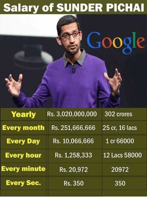 🎂 हैप्पी बर्थडे सुन्दर पिचाई - Salary of SUNDER PICHAI Google Yearly Rs . 3 , 020 , 000 , 000 Every month Rs . 251 , 666 , 666 Every Day Rs . 10 , 066 , 666 Every hour Rs . 1 , 258 , 333 Every minute Rs . 20 , 972 302 crores 25 cr , 16 lacs 1 cr 66000 12 Lacs 58000 20972 Every Sec . Rs . 350 350 - ShareChat