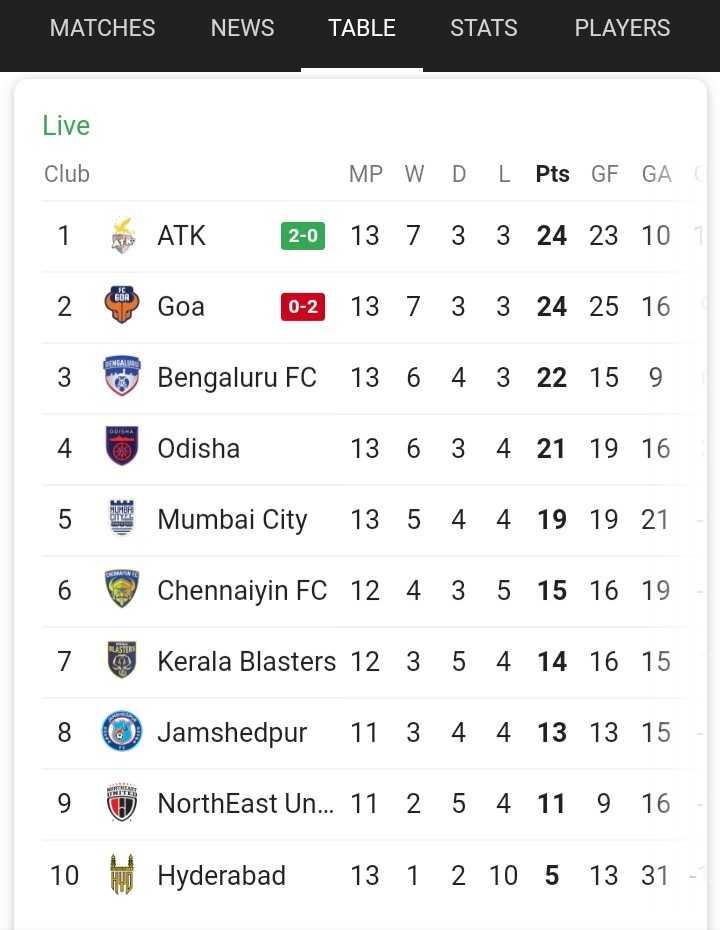 ⚽আই লীগ ⚽ - MATCHES NEWS TABLE STATS PLAYERS Live Club MP W D L Pts GF GA 1 ATK * Goa 2 - 0 13 7 0 - 2 13 7 3 3 24 25 16 3 Bengaluru FC 13 6 4 3 22 15 9 4 U Odisha 13 6 3 4 21 19 16 5 Mumbai City 13 5 4 4 19 19 21 6 Chennaiyin FC 12 4 3 5 15 16 19 7 Kerala Blasters 12 3 5 4 8 Jamshedpur 11 3 4 4 13 13 15 9 NorthEast Un . . . 11 2 5 4 11 9 16 10 Hyderabad 13 1 2 10 5 13 31 - ShareChat