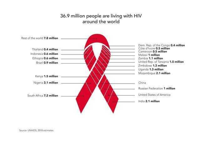 ওয়ার্ল্ড AIDS ডে - 36 . 9 million people are living with HIV around the world Rest of the world 7 . 8 million Thailand 0 . 4 million Indonesia 0 . 6 million Ethiopia 0 . 6 million Brazil 0 . 9 million Dem . Rep . of the Congo 0 . 4 million Côte d ' Ivoire 0 . 5 million Cameroon 0 . 5 million Malawi 1 million Zambia 1 . 1 million United Rep . of Tanzania 1 . 5 million Zimbabwe 1 . 3 million Uganda 1 . 3 million Mozambique 2 . 1 million Kenya 1 . 5 million Nigeria 3 . 1 million China Russian Federation 1 million United States of America South Africa 7 . 2 million India 2 . 1 million Source : UNAIDS , 2018 estimates - ShareChat