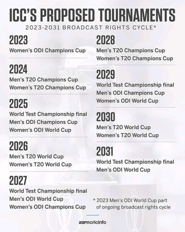 🏏 ক্রিকেট - ICC ' S PROPOSED TOURNAMENTS 2023 - 2031 BROADCAST RIGHTS CYCLE * 2023 Women ' s ODI Champions Cup 2028 Men ' s T20 Champions Cup Women ' s T20 Champions Cup 2024 2029 Men ' s T20 Champions Cup Women ' s T20 Champions Cup World Test Championship final Men ' s ODI Champions Cup Women ' s ODI World Cup 2025 World Test Championship final Men ' s ODI Champions Cup Women ' s ODI World Cup 2030 Men ' s T20 World Cup Women ' s T20 World Cup 2026 Men ' s T20 World Cup Women ' s T20 World Cup 2031 World Test Championship final Men ' s ODI World Cup 2027 World Test Championship final Men ' s ODI World Cup Women ' s ODI Champions Cup * 2023 Men ' s ODI World Cup part of ongoing broadcast rights cycle Esencricinfo - ShareChat
