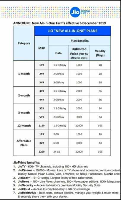 বাড়লো জিও-এর খরচ 🙄 - Jio ANNEXURE : New All - in - One Tariffs effective 6 December 2019 JIO NEW ALL - IN - ONE PLANS Plan Benefits Category Data Unlimited Voice [ FUP for offnet in mins ) Validity ( Days ) 199 1 . 5 GB / day 1000 28 1 - month 249 2 GB / day 1000 349 3GB / day 1000 399 1 . 5 GB / day 2000 2 - month 444 2 GB / day 2000 555 1 . 5 GB / day 3000 3 - month 599 2 GB / day 3000 12 month 2199 1 . 5 GB / day 12000 129 2 GB 1000 Affordable Plans 6 GB 3000 1299 24 GB 12000 365 Jio Prime benefits : 1 . JioTV - 600 + TV channels , including 100 + HD channels 2 . JioCinema - 10 , 000 Movies , Lacs of TV shows and access to premium content Disney , Marvel , Pixar , Lucas , Voot , Eros Now , Alt Balaji . Paramount , Sun Nxt and 3 . JioSaavn - 5 + Cr songs . Largest library of free caller tunes . 4 . JioNews - 150 + Live News channels , 300 + Newspaper editions , 800 + Magazine 5 . JioSecurity - Access to Norton ' s premium Mobility Security Suite 6 . JioCloud - Access to complimentary 5 GB cloud storage 7 . Jio HealthHub - Book tests , consult doctors , manage your weight & much more & securely share them with your doctor . - ShareChat