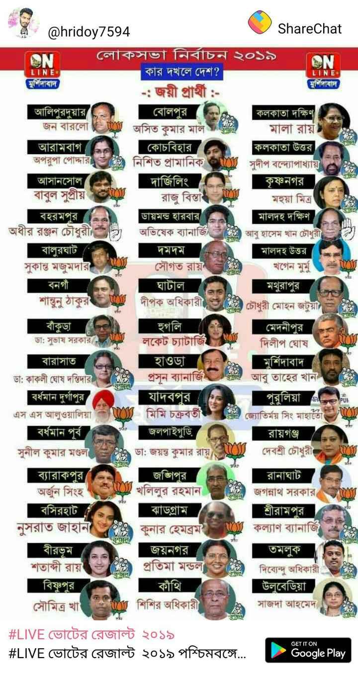 ম্যাচ মোমেন্ট - ON ON LINE 4 @ hridoy7594 ShareChat লােকসভা নির্বাচন ২০১৯ কার দখলে দেশ ? LINE মুর্শিদাবাদ মুর্শিদাবাদ - : জয়ী প্রার্থী : আলিপুরদুয়ার বােলপুর । কলকাতা দক্ষিণ জন বারলাে E TO । অসিত কুমার মাল গুণন / মালা রায় । আরামবাগ কোচবিহার । কলকাতা উত্তর অপরুপা পােদ্দারহ % নিশিত প্রামানিক WI সুদীপ বন্দ্যোপাধ্যায় আসানসােল । | দার্জিলিং | কৃষ্ণনগর বাবুল সুপ্রীয় ) রাজু বিস্তা মহুয়া মিত্র বহরমপুর । ডায়মন্ড হারবার মালদহ দক্ষিণ অধীর রঞ্জন চৌধুরী ) অভিষেক ব্যানার্জি আবু হাসেম খান চৌধুরী । বালুরঘাট ' দমদম ৪ | মালদহ উত্তর । সুকান্ত মজুমদার সৌগত রায় খগেন মুর্মু । বনগাঁ ঘাটাল মথুরাপুর । শান্তনু ঠাকুর দীপক অধিকারী চৌধুরী মােহন জটুয় = ) বাঁকুড়া হুগলি । মেদনীপুর ডা : সুভাষ সরকার , লকেট চ্যাটার্জি দিলীপ ঘােষ বারাসাত হাওড়া মুর্শিদাবাদ ডা : কাকলী ঘােষ দস্তিদার প্রসূন ব্যানার্জি উর্দন আবু তাহের খান । বর্ধমান দুর্গাপুর । যাদবপুর । পুরুলিয়া নি । এস এস আলুওয়ালিয়ান মিমি চক্রবর্তী জ্যোতির্ময় সিং মাহাতো বর্ধমান পূর্ব জলপাইগুড়ি রায়গঞ্জ সুনীল কুমার মণ্ডল = ২ ডা : জয়ন্ত কুমার রায় দেবশ্রী চৌধুরী ব্যারাকপুর । জঙ্গিপুর । রানাঘাট অর্জুন সিংহ শু , খলিলুর রহমান । জগন্নাথ সরকার , বসিরহাট ঝাড়গ্রাম শ্রীরামপুর নুসরাত জাহানী কুনার হেমব্রম = NO কল্যাণ ব্যানাজি । বীরভূম জয়নগর তমলুক । শতাব্দী রায় প্রতিমা মন্ডলত দিব্যেন্দু অধিকারী । বিষ্ণুপুর , উলুবেড়িয়া । সৌমিত্র খাল শিশির অধিকারী । সাজদা আহমেদ ভAল C पभूल गल কাঁথি # LIVE ভােটের রেজাল্ট ২০১৯ # LIVE ভােটের রেজাল্ট ২০১৯ পশ্চিমবঙ্গে . . GET IT ON Google Play - ShareChat