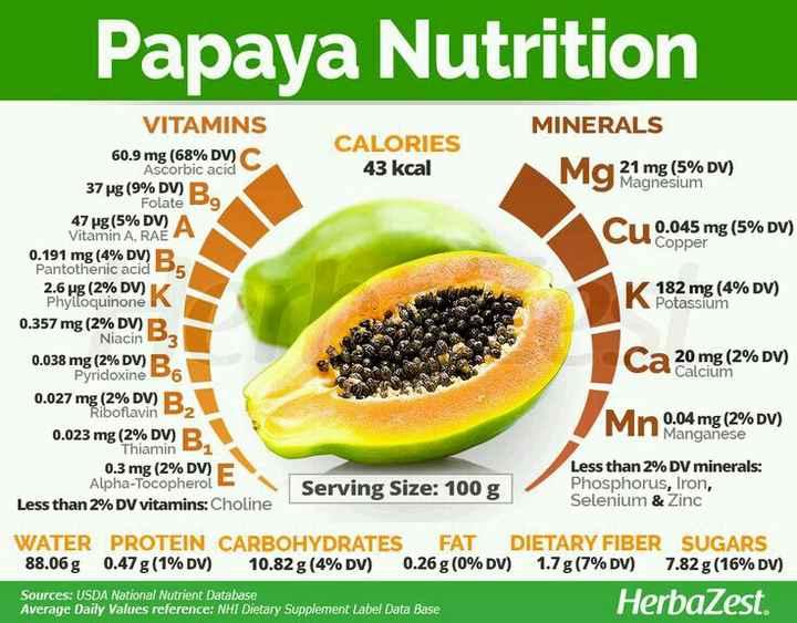 ਕੱਚਾ ਪਪੀਤਾ ਪੱਕਾ ਪਪੀਤਾ - Papaya Nutrition VITAMINS MINERALS CALORIES 43 kcal a 21 mg ( 5 % DV ) Magnesium CU copper Cu 0 . 045 mg ( 5 % DV ) N 182 mg ( 4 % DV ) Potassium 60 . 9 mg ( 68 % DV ) Ascorbic acid 37 vg ( 9 % DV ) B . Folate Dg 47 ug ( 5 % DV ) A Vitamin A , RAE 0 . 191 mg ( 4 % DV ) B Pantothenic acid 5 2 . 6 ug ( 2 % DV ) Phylloquinone 0 . 357 mg ( 2 % DV ) B Niacin 3 0 . 038 mg ( 2 % DV ) B Pyridoxine 6 0 . 027 mg ( 2 % DV ) R . Riboflavin D2 0 . 023 mg ( 2 % DV ) R Thiamin Di 0 . 3 mg ( 2 % DV ) Alpha - Tocopherol Less than 2 % DV vitamins : Choline Ca 20 mg ( 2 % DV ) Mn 0 . 04 mg ( 2 % DV ) Manganese Serving Size : 100 g Less than 2 % DV minerals : Phosphorus , Iron , Selenium & Zinc WATER PROTEIN CARBOHYDRATES FAT DIETARY FIBER SUGARS 88 . 06 g 0 . 47 g ( 1 % DV ) 10 . 82 g ( 4 % DV ) 0 . 26 g ( 0 % DV ) 1 . 7 g ( 7 % DV ) 7 . 82g ( 16 % DV ) Sources : USDA National Nutrient Database Average Daily Values reference : NHI Dietary Supplement Label Data Base HerbaZest . - ShareChat
