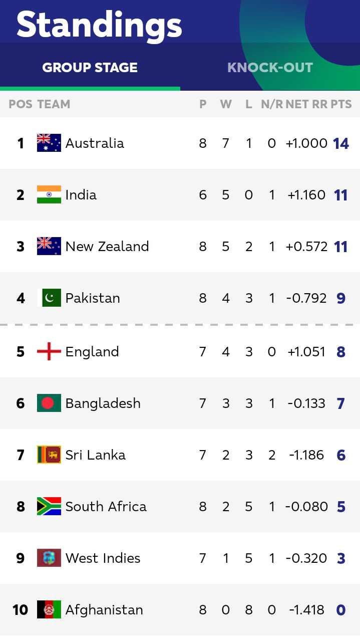 🏏 🇮🇳 ਭਾਰਤ vs ਇੰਗਲੈਂਡ 🏴 - Standings GROUP STAGE KNOCK - OUT POS TEAM P W L N / R NET RR PTS 1 Australia 8 7 1 0 + 1 . 000 14 2 India 6 5 0 1 + 1 . 160 11 3 Sko New Zealand 8 5 2 1 + 0 . 572 11 Pakistan 8 4 3 1 - 0 . 792 9 = = = = = = = = = = 5 + England 7 4 3 O + 1 . 051 8 6 Bangladesh 7 3 3 1 - 0 . 133 7 7 6 Sri Lanka 7 2 3 2 - 1 . 186 6 South Africa 8 2 5 1 - 0 . 080 5 9 West Indies 7 1 5 1 - 0 . 320 3 10 Afghanistan 8 0 8 0 - 1 . 418 0 - ShareChat