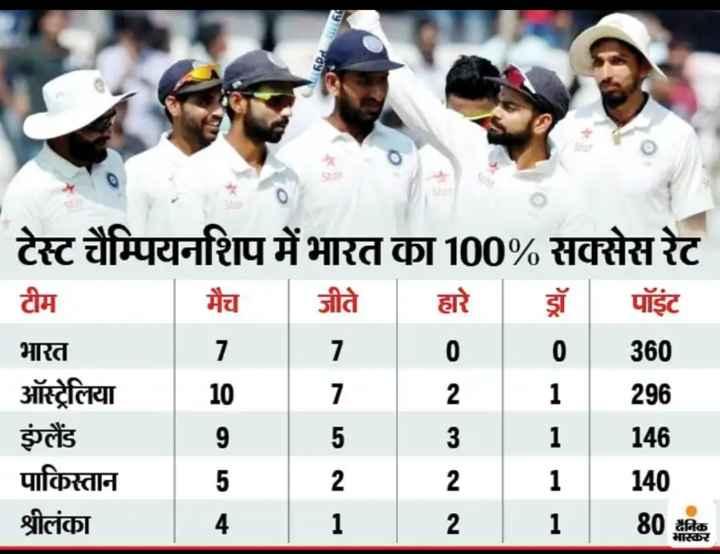 🏏ટીમ ઇન્ડિયા - Pyupay जीते टेस्ट चैम्पियनशिप में भारत का 100 % सक्सेस रेट टीम - हारे डॉ पॉइंट भारत 1100 360 ऑस्ट्रेलिया - 10 1 2 1 इंग्लैंड _ _ _ 953 1 पाकिस्तान 5 2 2 - 1   140 श्रीलंका 4 1 2 1 80 निळ 296 146 दैनिक भास्कर - ShareChat