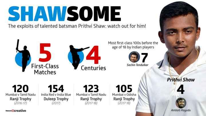 🏏 પૃથ્વી શૉ - SHAWSOME The exploits of talented batsman Prithvi Shaw : watch out for him ! Most first - class 100s before the age of 18 by Indian players 4 . 5 54 oz Sachin Tendulkar First - Class Matches Centuries Prithvi Shaw 120 154 123 105 Mumbai v Tamil Nadu Ranji Trophy ( 2016 - 17 ) India Red v India Blue Duleep Trophy ( 2017 ) Mumbai v Tamil Nadu Ranji Trophy ( 2017 - 18 ) Mumbai v Odisha Ranji Trophy ( 2017 - 18 ) Network 18creative Ambati Rayudu - ShareChat