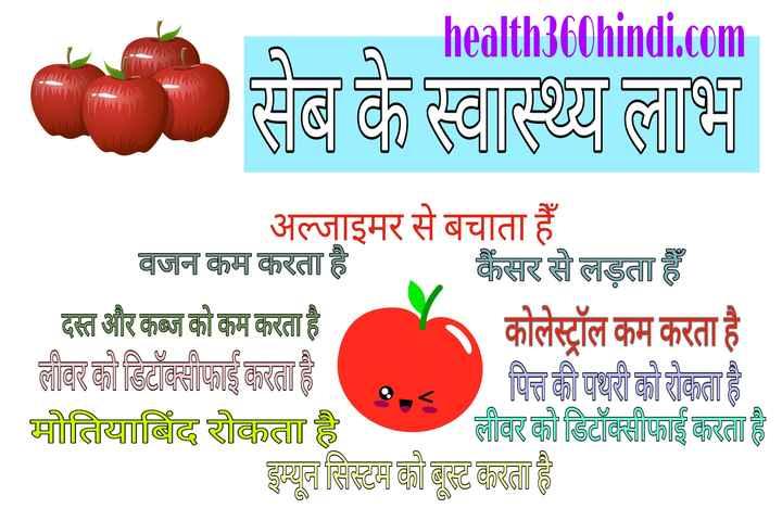 🍎 સફરજન દિવસ - g health360hindi . com सब के स्वास्थ्य लाभ अल्जाइमर से बचाता हैं वजन कम करता है कैंसर से लड़ता हैं दस्त और कब्ज को कम करता है कोलेस्ट्रॉल कम करता है लीवर को डिटॉक्सीफाई करता है । पित्त की पथरी को रोकता है । मोतियाबिंद रोकता है लीवर को डिटॉक्सीफाई करता है इम्यून सिस्टम को बूस्ट करता है । Caruc - ShareChat