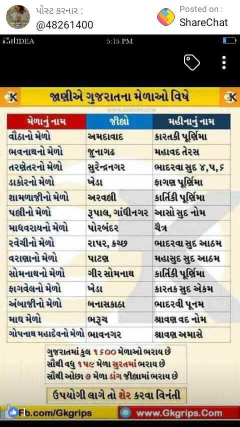 📋 સ્પર્ધાત્મક પરીક્ષાની તૈયારી - પોસ્ટ કરનાર : @ 48261400 RIIDEA Posted on : ShareChat 5 : 15 PM K જાણીએ ગુજરાતના મેળાઓ વિષે મેળાનું નામ જીલ્લો મહીનાનું નામ | વૌઠાનો મેળો અમદાવાદ કારતકી પૂર્ણિમા ભવનાથનો મેળો જુનાગઢ મહાવદ તેરસ તરણેતરનો મેળો સુરેન્દ્રનગર ભાદરવા સુદ ૪ , ૫ , ૬ ડાકોરનો મેળો ખેડા ફાગણ પૂર્ણિમા શામળાજીનો મેળો અરવલ્લી કાર્તિકી પૂર્ણિમા પલ્લીનો મેળો રૂપાલ , ગાંધીનગર આસો સુદ નોમ માધવરાયનો મેળો પોરબંદર ચૈત્ર રવેચીનો મેળો રાપર , કચ્છ ભાદરવા સુદ આઠમ વરાણાનો મેળો પાટણ મહાસુદ સુદ આઠમ સોમનાથનો મેળો ગીર સોમનાથ કાર્તિકી પૂર્ણિમા ફાગવેલનો મેળો ખેડા કારતક સુદ એકમ અંબાજીનો મેળો બનાસકાંઠા ભાદરવી પૂનમ માઘ મેળો ભરૂચ શ્રાવણવદ નોમ ગોપનાથ મહાદેવનો મેળો ભાવનગર શ્રાવણઅમાસે . ગુજરાતમાં કુલ ૧૬૦૦મેળાઓ ભરાય છે સૌથી વધુ ૧૫૯ મેળા સુરતમાં ભરાય છે સૌથી ઓછા ૭ મેળા ડાંગ જીલ્લામાં ભરાય છે . ઉપયોગી લાગે તો શેર કરવા વિનંતી Fb . com / Gkgrips www . Gkgrips . Com - ShareChat