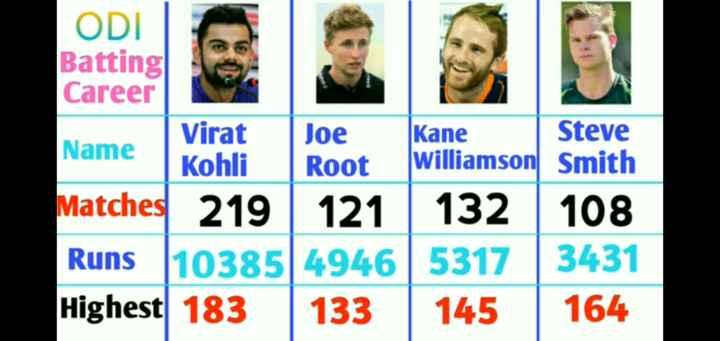 కోహ్లి - Kane ODI Batting Career Virat Joe Steve Name Kohli Root Williamson Smith Matches 219 121 132 108 Runs 10385 4946 5317 3431 Highest 183 133 145 164 - ShareChat