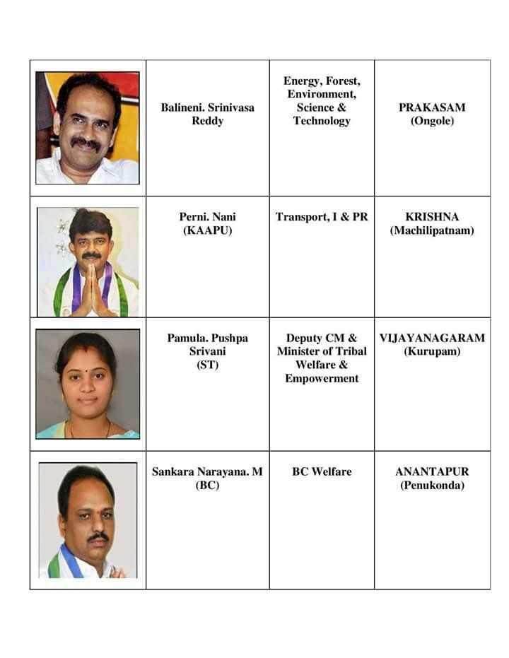 💺జగన్ క్యాబినెట్ - Energy , Forest , Environment , Science & Technology Balineni . Srinivasa Reddy PRAKASAM ( Ongole ) Perni . Nani ( KAAPU ) Transport , I & PR KRISHNA ( Machilipatnam ) Pamula . Pushpa Srivani ( ST ) Deputy CM & Minister of Tribal Welfare & Empowerment VIJAYANAGARAM ( Kurupam ) BC Welfare Sankara Narayana . M ( BC ) ANANTAPUR ( Penukonda ) - ShareChat