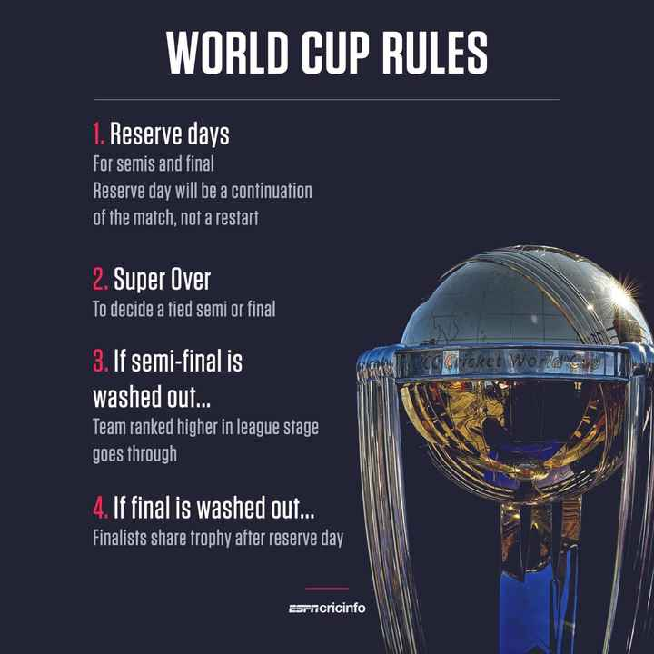 🏆సెమిఫైనల్ 1(IND vs NZ) - WORLD CUP RULES ' 1 . Reserve days For semis and final Reserve day will be a continuation of the match , not a restart 2 . Super Over To decide a tied semi or final cricket World . c . 3 . If semi - final is washed out . . . Team ranked higher in league stage goes through 4 . If final is washed out . . . ' Finalists share trophy after reserve day ESrticricinfo - ShareChat