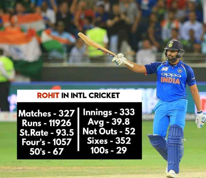ರೋಹಿತ್ ಶರ್ಮ ಹುಟ್ಟುಹಬ್ಬ - ODDO INDIA ROHIT IN INTL CRICKET Matches - 327 Innings - 333 Runs - 11926 Avg - 39 . 8 St . Rate - 93 . 5 Not Outs - 52 Four ' s - 1057 Sixes - 352 50 ' s - 67 100s - 29 - ShareChat