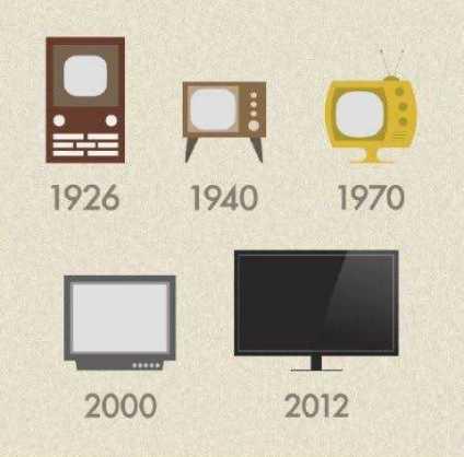 📺ವಿಶ್ವ ದೂರದರ್ಶನ ದಿನ - 1926 1940 1970 2000 2012 - ShareChat