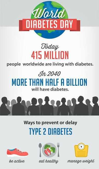 💉ವಿಶ್ವ ಮಧುಮೇಹ ದಿನ - World DIABETES DAY Today 415 MILLION people worldwide are living with diabetes . In 2040 MORE THAN HALF A BILLION will have diabetes . Ways to prevent or delay TYPE 2 DIABETES be active eat healthy manage weight - ShareChat