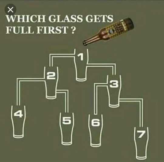 ചിന്തിക്കുന്നവർക്ക് ദൃഷ്ട്ടാന്തം - х WHICH GLASS GETS FULL FIRST ? - ShareChat