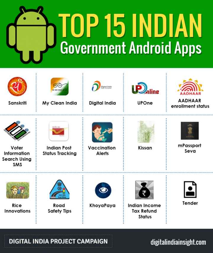 👨‍💻 ડિજિટલ ઇન્ડિયા - TOP 15 INDIAN Government Android Apps Digital Radio TO nline Sanskriti My Clean India AADHAAR AADHAAR enrollment status Digital India UPOne Kissan Indian Post Status Tracking Vaccination Alerts mPassport Seva Voter Information Search Using SMS Red Tender KhoyaPaya Rice Innovations Road Safety Tips Indian Income Tax Refund Status DIGITAL INDIA PROJECT CAMPAIGN digitalindiainsight . com - ShareChat
