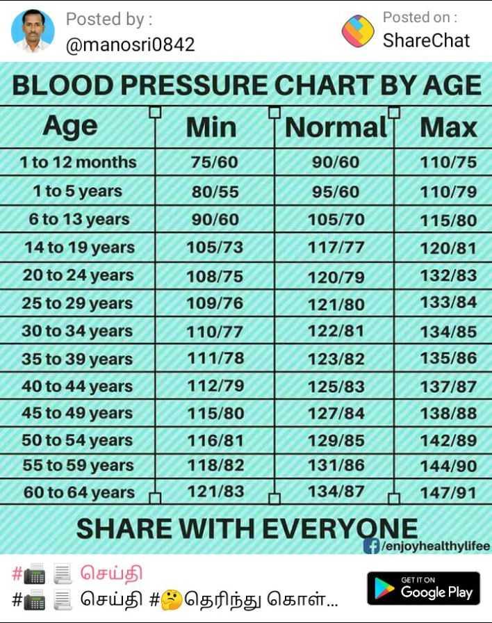 👨👨👧👦  பாண்டியன் ஸ்டோர்ஸ் - Posted by : Posted on : @ manosri0842 ShareChat BLOOD PRESSURE CHART BY AGE Age Min Normal Max 1 to 12 months 75 / 60   90 / 60 110 / 75 1 to 5 years 80 / 55 1 95 / 60 110 / 79 6 to 13 years 90 / 60   105 / 70   115 / 80 14 to 19 years 105 / 73   117 / 77 120 / 81 20 to 24 years   108 / 75 120 / 79 132 / 83 25 to 29 years 109 / 76   121 / 80 133 / 84 30 to 34 years   110 / 77 122 / 81 1 34 / 85 35 to 39 years 111 / 78 123 / 82 135 / 86 40 to 44 years 112 / 79 125 / 83 137 / 87 45 to 49 years   115 / 80   127 / 84   138 / 88 50 to 54 years   116 / 81   129 / 85   142 / 89 55 to 59 years 118 / 82   131 / 86 1 44 / 90 60 to 64 years 121 / 83 1 34 / 87 147 / 91 SHARE WITH EVERYONE f / enjoyhealthylifee # 0 0F05 # O OFW # 0515 056 r . . . Google Play - ShareChat
