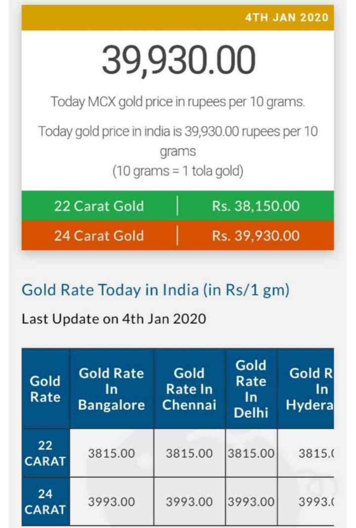 🙋‍♂️ સોનામાં ભાવનો ઉછાળો - 4TH JAN 2020 39 , 930 . 00 Today MCX gold price in rupees per 10 grams . Today gold price in india is 39 , 930 . 00 rupees per 10 grams ( 10 grams = 1 tola gold ) 22 Carat Gold 24 Carat Gold Rs . 38 , 150 . 00 Rs . 39 , 930 . 00 Gold Rate Today in India ( in Rs / 1 gm ) Last Update on 4th Jan 2020 Gold R Gold Rate Gold Rate Gold Rate In Bangalore Chennai In Gold Rate In Delhi in Hydera 22 3815 . 00 3815 . 00 3815 . 00 3815 . CARAT 24 CARAT 3993 . 00 3993 . 00 3993 . 00 3993 . - ShareChat