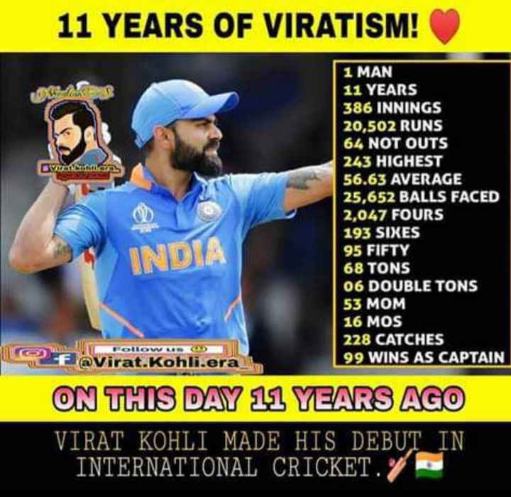 11 years of Virat Kohli - 11 YEARS OF VIRATISM ! VOX 1 MAN 11 YEARS 386 INNINGS 20 , 502 RUNS 64 NOT OUTS 243 HIGHEST 56 . 63 AVERAGE 25 , 652 BALLS FACED 2 , 047 FOURS 193 SIXES 95 FIFTY 68 TONS 06 DOUBLE TONS 53 MOM 16 MOS 228 CATCHES of Virat . Kohli . era 99 WINS AS CAPTAIN ON THIS DAY 11 YEARS AGO VIRAT KOHLI MADE HIS DEBUT IN INTERNATIONAL CRICKET . INDIA - ShareChat