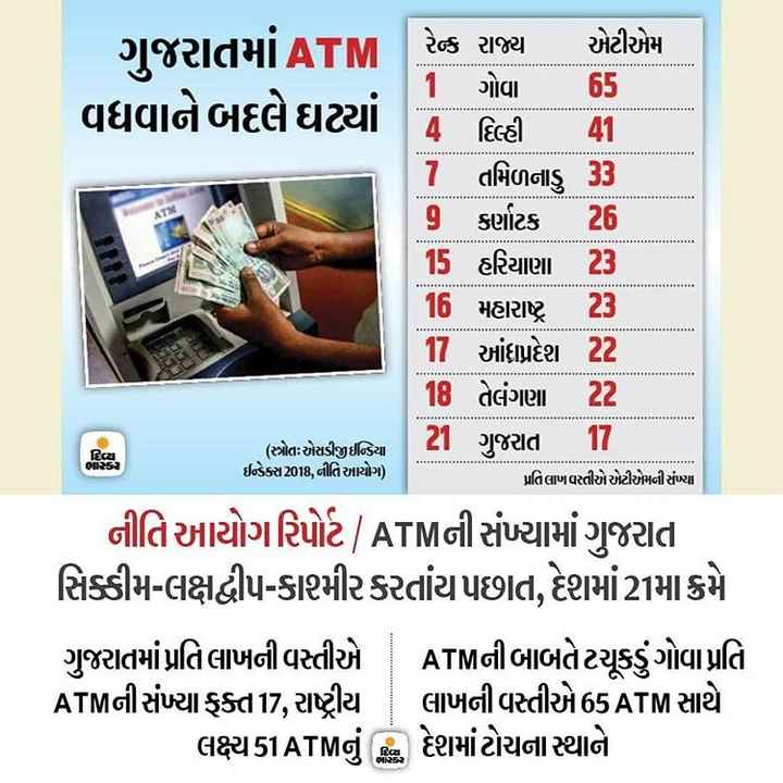 📄 15 સપ્ટેમ્બરનાં સમાચાર - I ! ગુજરાતમાં ATM રેન્ક રાજ્ય એટીએમ 1 ગોવા 65 વધવાને બદલે ઘટ્યાં 4 દિલ્હી તમિળનાડુ 33 9 કર્ણાટક 15 હરિયાણા 23 | 16 મહારાષ્ટ્ર 23 1 આંદપ્રદેશ 22 18 તેલંગણા 22 21 ગુજરાત 17 . પ્રતિલાખ વસ્તીએ એટીએમની સંખ્યા નીતિ આયોગરિપોર્ટ ATMની સંખ્યામાં ગુજરાત સિક્કીમ - લક્ષદ્વીપ - કાશમીર કરતાંય પછાત , દેશમાં21મા ક્રમે ગુજરાતમાં પ્રતિલાખની વસ્તીએ ATMની બાબતેટચૂકડુંગોવાપ્રતિ ATMની સંખ્યા ક્ત17 , રાષ્ટ્રીય લાખની વસતીએ 65ATM સાથે લક્ષ્ય51ATMનું કિ દેશમાં ટોચના સ્થાને ( સ્ત્રોતઃ એસડીઆઈડિયા ઈન્ડેક્સ 2018 , નીતિ આયોગ ) - ShareChat