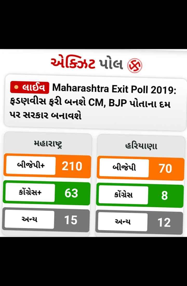 📰 22 ઓક્ટોબરનાં સમાચાર - એક્ઝિટ પોલ છે . • qisa Maharashtra Exit Poll 2019 : ફડણવીસ ફરી બનશે CM , BJP પોતાના દમ પર સરકાર બનાવશે મહારાષ્ટ્ર હરિયાણા બીજેપી 70 બીજેપી 210 કોંગ્રેસ 63 કોંગ્રેસ 8 . [ અન્ય ] 15 અન્ય અન્ય અન્ય 12 ] - ShareChat