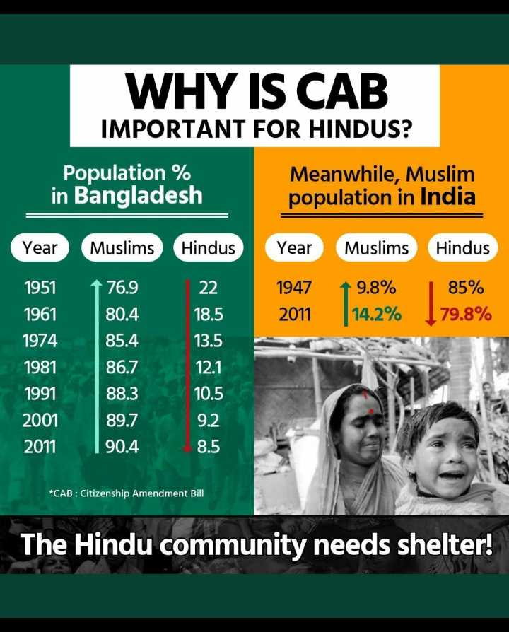 🚫CAB का भारी विरोध जारी - WHY IS CAB IMPORTANT FOR HINDUS ? Population % in Bangladesh Meanwhile , Muslim population in India Year Muslims Hindus Year Muslims Hindus 22 1947 2011 19 . 8 % 14 . 2 % 85 % 179 . 8 % 18 . 5 1 76 . 9 80 . 4 85 . 4 86 . 7 1951 1961 1974 1981 1991 2001 13 . 5 12 . 1 88 . 3 10 . 5 9 . 2 89 . 7 90 . 4 2011 8 . 5 * CAB : Citizenship Amendment Bill The Hindu community needs shelter ! - ShareChat