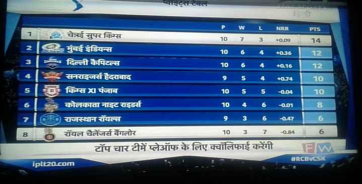 CSK vs RCB (Dhoni vs Khohli) - प्वाइट्स टबल PW LNRR PTS 11 चेनई सुपर किंग्स 10 7 3 + 00 14 2 0 . मुंबई इंडियन्स 1064 + 035 12 3 दिल्ली कैपिटल्स 10 6 4 + 016 12 सनराइजसे हैदराबाद 9 5 4 + 074 10 किंग्स पंजाब कोलकाता नाइट राइडर्स 10 46001 राजस्थान रायल्स 9 36 - 047 81 रॉयल चैलेंजर्स बैंगलोर 10 3 7 - 9846 टॉप चार टीमें प्लेऑफ के लिए क्वॉलिफाई करेंगी । FW # RCBVCSK iplt20 . com 10 - 0 . 04 10 6 8 - ShareChat