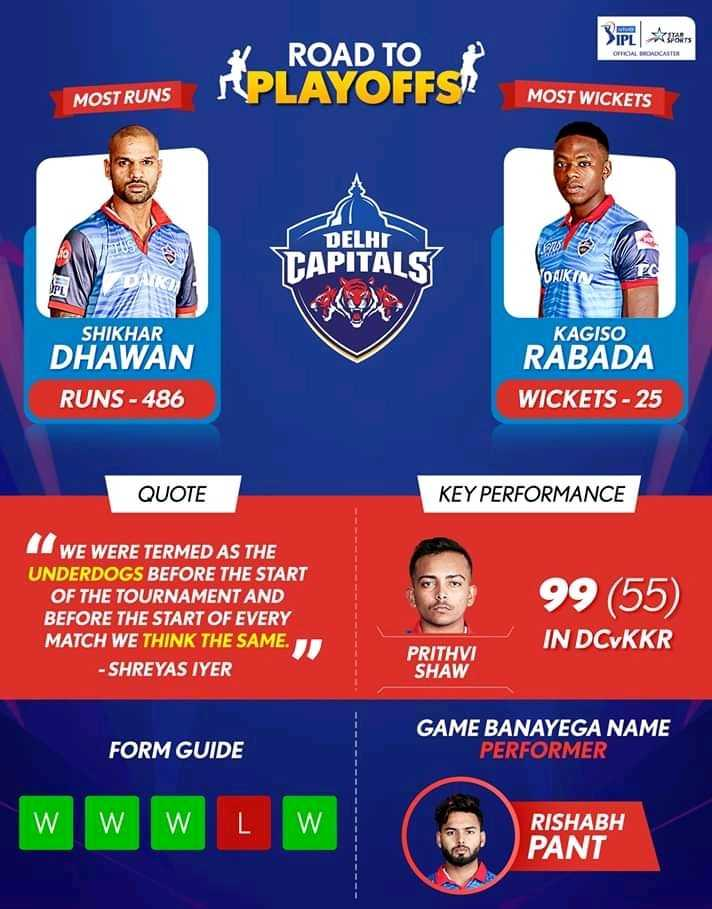 DC vs SRH - 3IPT Aralin OPTICAL CALTER ROAD TO PLAYOFFS MOST RUNS MOST WICKETS e DELHI CAPITALS VORIGIS KAGISO SHIKHAR DHAWAN RUNS - 486 RABADA WICKETS - 25 QUOTE KEY PERFORMANCE WE WERE TERMED AS THE UNDERDOGS BEFORE THE START OF THE TOURNAMENT AND BEFORE THE START OF EVERY MATCH WE THINK THE SAME . - SHREYAS IYER 99 ( 55 ) IN DCVKKR PRITHVI SHAW FORM GUIDE GAME BANAYEGA NAME PERFORMER w w w Lw RISHABH PANT - ShareChat