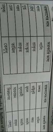 Did you know❓ - রাজবংশের নাম শাক্য মৌর্য সরকারি ভাষা । পালি । প্রাকৃত সংস্কৃত প্রাকৃত তামিল তেলুগু রাজবংশের নাম अजवानि सामा তামিল । রাষ্ট্রকুট মুঘল সুলতানী সাতবাহন প্রকৃত বিজয়নগর তেলুগু , Rooks & Authors of A   পল্লব   ঢোল   চালুক্য - ShareChat