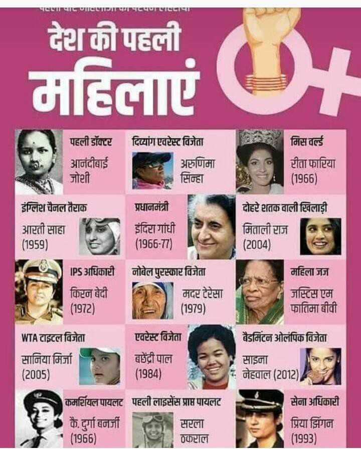 📰GK & करेंट अफेयर्स💡 - प्रभागामारा । देश की पहली महिला दिव्यांग एवरेस्ट विजेता पहली डॉक्टर आनंदीबाई जोशी । अणिमा TEHEL मिस वर्ल्ड सीता फाटिया ( 1966 ) इंग्लिटा चैनल तैहाक प्रधानमंत्री आरती साहा १३ . इंदिरा गांधी ( 1959 ) ( 1966 - 77 ) दोहटे तक वाली विलाड़ी के मिताली राज 65 ( 2004 ) महिला जज़ IPS अधिकाटी किन बेदी ( 1972 ) नोबेल पुष्टस्कार विजेता मदर टेरेसा ( 1979 ) जस्टिस एम फातिमा बीवी एवरेस्ट विजेता WTA टाइटल विजेता सानिया मिर्जा ( 2005 ) बद्री पाल ( 1984 ) बैडमिंटन ओलंपिक विजेता साइजा नेहवाल ( 2012 ) कमटियल पायलट पहली लाइसेंस प्राप्त पायलट कै . दुर्गा बनर्जी सस्ता ' ( 1956 ) 0Pाल सेना अधिकाटी प्रिया झिग ( 1993 ) - ShareChat