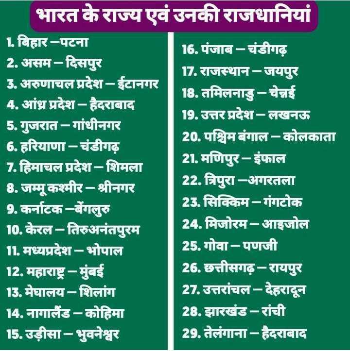 📰GK & करेंट अफेयर्स💡 - भारत के राज्य एवं उनकी राजधानियां 1 . बिहार - पटना 16 . पंजाब - चंडीगढ़ 2 . असम - दिसपुर 17 . राजस्थान - जयपुर 3 . अरुणाचल प्रदेश - ईटानगर 18 . तमिलनाडु - चेन्नई 4 . आंध्र प्रदेश - हैदराबाद 19 . उत्तर प्रदेश - लखनऊ 5 . गुजरात - गांधीनगर 20 . पश्चिम बंगाल - कोलकाता 6 . हरियाणा - चंडीगढ़ 7 . हिमाचल प्रदेश - शिमला 21 . मणिपुर - इंफाल 8 . जम्मू कश्मीर - श्रीनगर 22 . त्रिपुरा - अगरतला 9 . कर्नाटक - बेंगलुरु 23 . सिक्किम - गंगटोक 10 . केरल - तिरुअनंतपुरम 24 . मिजोरम - आइजोल 11 . मध्यप्रदेश - भोपाल 25 . गोवा - पणजी 12 . महाराष्ट्र - मुंबई 26 . छत्तीसगढ़ - रायपुर 13 . मेघालय - शिलांग 27 . उत्तरांचल - देहरादून 14 . नागालैंड - कोहिमा 28 . झारखंड - रांची 15 . उड़ीसा - भुवनेश्वर 29 . तेलंगाना - हैदराबाद - ShareChat