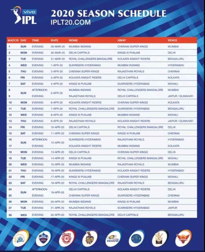🔥 IPL 2020 ವೇಳಾಪಟ್ಟಿ - vivo > IPL 2020 SEASON SCHEDULE IPLT20 . COM MATCH DAY TIME DATE HOME AWAY VENUE 1 MUMBAI SUN MON EVENING EVENING 29 - MAR - 20 30 - MAR - 20 MUMBAI INDIANS DELHI CAPITALS CHENNAI SUPER KINGS KINGS XI PUNJAB DELHI TUE EVENING 31 - MAR - 20 ROYAL CHALLENGERS BANGALORE KOLKATA KNIGHT RIDERS BENGALURU HYDERABAD WED THU FRI EVENING EVENING EVENING 1 - APR - 20 2 - APR - 20 3 - APR - 20 SUNRISERS HYDERABAD CHENNAI SUPER KINGS KOLKATA KNIGHT RIDERS MUMBAI INDIANS RAJASTHAN ROYALS DELHI CAPITALS CHENNAI KOLKATA SAT EVENING 4 - APR - 20 KINGS XI PUNJAB SUNRISERS HYDERABAD MOHALI AFTERNOON ROYAL CHALLENGERS BANGALORE MUMBAI SUN 5 - APR - 20 MUMBAI INDIANS RAJASTHAN ROYALS EVENING DELHI CAPITALS JAIPUR / GUWAHATI 10 MON EVENING 6 - APR - 20 KOLKATA KNIGHT RIDERS CHENNAI SUPER KINGS KOLKATA 11 BENGALURU MOHALI 12 13 14 TUE WED THU FRI SAT EVENING EVENING EVENING EVENING EVENING 7 - APR - 20 8 - APR - 20 9 - APR - 20 10 - APR - 20 11 - APR - 20 JAIPUR / GUWAHATI ROYAL CHALLENGERS BANGALORE SUNRISERS HYDERABAD KINGS XI PUNJAB MUMBAI INDIANS RAJASTHAN ROYALS KOLKATA KNIGHT RIDERS DELHI CAPITALS ROYAL CHALLENGERS BANGALORE CHENNAI SUPER KINGS KINGS XI PUNJAB SUNRISERS HYDERABAD RAJASTHAN ROYALS DELHI CHENNAI AFTERNOON HYDERABAD SUN 12 - APR - 20 EVENING KOLKATA KNIGHT RIDERS MUMBAI INDIANS KOLKATA MON EVENING 13 - APR - 20 14 - APR - 20 19 20 21 TUE WED THU FRI SAT EVENING EVENING EVENING EVENING EVENING 15 - APR - 20 16 - APR - 20 17 - APR - 20 18 - APR - 20 DELHI CAPITALS CHENNAI SUPER KINGS DELHI KINGS XI PUNJAB ROYAL CHALLENGERS BANGALORE MOHALI MUMBAI INDIANS RAJASTHAN ROYALS MUMBAI SUNRISERS HYDERABAD KOLKATA KNIGHT RIDERS HYDERABAD KINGS XI PUNJAB CHENNAI SUPER KINGS MOHALI ROYAL CHALLENGERS BANGALORE RAJASTHAN ROYALS BENGALURU 22 23 AFTERNOON DELHI SUN 19 - APR - 20 EVENING CHENNAI MUMBAI MON TUE WED 27 DELHI CAPITALS KOLKATA KNIGHT RIDERS CHENNAI SUPER KINGS SUNRISERS HYDERABAD MUMBAI INDIANS KINGS XI PUNJAB RAJASTHAN ROYALS SUNRISERS HYDERABAD ROYA