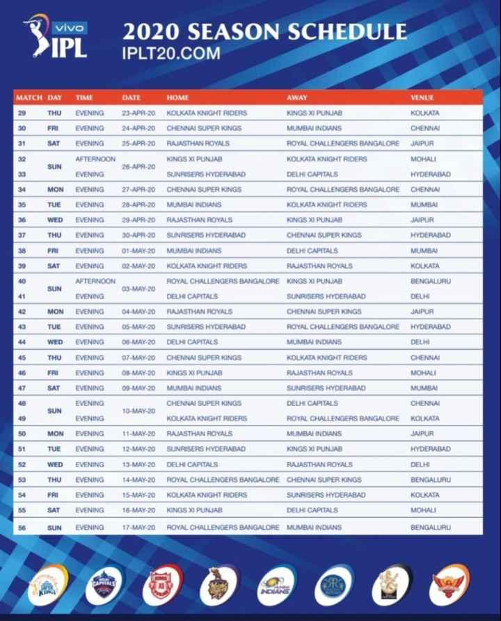 🔥 IPL 2020 ವೇಳಾಪಟ್ಟಿ - vivo IPL 2020 SEASON SCHEDULE IPLT20 . COM DATE AWAY VENUE KINGS XI PUNJAB KOLKATA MATCH DAY 29 THU 30 FRI 31 SAT TIME EVENING EVENING EVENING 23 - APR - 20 24 - APR - 20 25 - APR - 20 HOME KOLKATA KNIGHT RIDERS CHENNAI SUPER KINGS RAJASTHAN ROYALS MUMBAI INDIANS CHENNAI ROYAL CHALLENGERS BANGALORE JAIPUR AFTERNOON KOLKATA KNIGHT RIDERS MOHALI SUN 26 - APR - 20 KINGS XI PUNJAB SUNRISERS HYDERABAD 33 EVENING DELHI CAPITALS HYDERABAD 34 27 - APR - 20 CHENNAI SUPER KINGS CHENNAI MON TUE WED 35 EVENING EVENING EVENING ROYAL CHALLENGERS BANGALORE KOLKATA KNIGHT RIDERS MUMBAI 28 - APR - 20 29 - APR - 20 MUMBAI INDIANS RAJASTHAN ROYALS 36 KINGS XI PUNJAB JAIPUR 37 CHENNAI SUPER KINGS HYDERABAD 38 THU FRI SAT EVENING EVENING EVENING 30 - APR - 20 01 - MAY - 20 02 - MAY - 20 SUNRISERS HYDERABAD MUMBAI INDIANS KOLKATA KNIGHT RIDERS DELHI CAPITALS MUMBAI RAJASTHAN ROYALS KOLKATA 40 AFTERNOON ROYAL CHALLENGERS BANGALORE KINGS XI PUNJAB BENGALURU SUN 03 - MAY - 20 41 EVENING DELHI CAPITALS SUNRISERS HYDERABAD DELHI 42 CHENNAI SUPER KINGS JAIPUR MON TUE WED 43 44 EVENING EVENING EVENING 04 - MAY - 20 05 - MAY - 20 06 - MAY - 20 RAJASTHAN ROYALS SUNRISERS HYDERABAD DELHI CAPITALS ROYAL CHALLENGERS BANGALORE HYDERABAD MUMBAI INDIANS DELHI 45 THU EVENING 07 - MAY - 20 CHENNAI SUPER KINGS KOLKATA KNIGHT RIDERS CHENNAI 46 RAJASTHAN ROYALS MOHALI FRI SAT EVENING EVENING 08 - MAY - 20 09 - MAY - 20 KINGS XI PUNJAB MUMBAI INDIANS 47 SUNRISERS HYDERABAD MUMBAI EVENING CHENNAI SUN 10 - MAY - 20 CHENNAI SUPER KINGS KOLKATA KNIGHT RIDERS DELHI CAPITALS ROYAL CHALLENGERS BANGALORE EVENING KOLKATA MUMBAI INDIANS JAIPUR 50 51 MON TUE EVENING EVENING 11 - MAY - 20 12 - MAY - 20 RAJASTHAN ROYALS SUNRISERS HYDERABAD KINGS XI PUNJAB HYDERABAD 52 WED EVENING 13 - MAY - 20 DELHI CAPITALS RAJASTHAN ROYALS DELHI 53 BENGALURU KOLKATA 54 THU FRI SAT SUN EVENING EVENING EVENING EVENING 14 - MAY - 20 15 - MAY - 20 16 - MAY - 20 17 - MAY - 20 ROYAL CHALLENGERS BANGALORE CHENNAI SUPER 