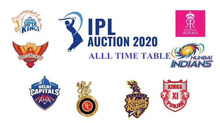 IPL news - CHENNAI SUPER KINGS KALASTHAN ROYALS BISERS AUCTION 2020 ALLL TIME TABLE DE INDIANS SUNRISED MUMBAI DELHI CAPITALS KINGS X2 Riders - ShareChat