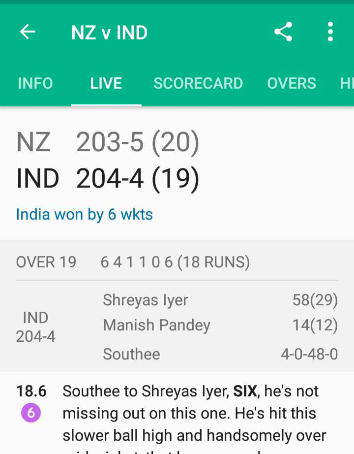 🏏 Ind vs NZ: ટી-20 લાઈવ - € NZ V IND INFO LIVE SCORECARD OVERSHI NZ 203 - 5 ( 20 ) IND 204 - 4 ( 19 ) India won by 6 wkts OVER 19 64110 6 ( 18 RUNS ) IND 204 - 4 Shreyas lyer Manish Pandey Southee 58 ( 29 ) 14 ( 12 ) 4 - 0 - 48 - 0 18 . 6 6 Southee to Shreyas lyer , Six , he ' s not missing out on this one . He ' s hit this slower ball high and handsomely over - ShareChat