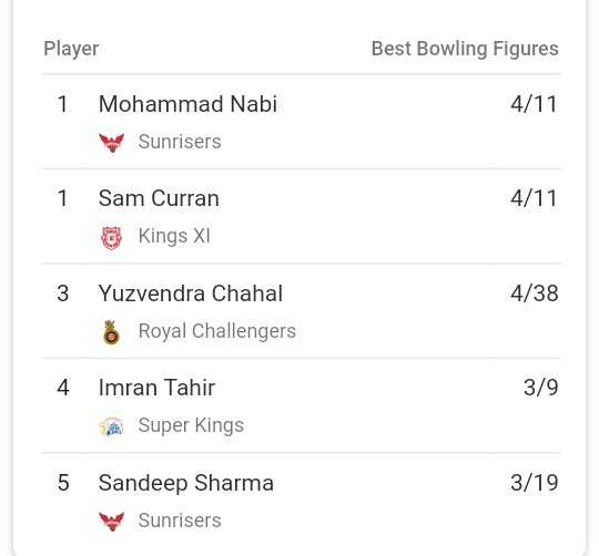 🏏 KINGS XI ਪੰਜਾਬ - Player Best Bowling Figures 4 / 11 1 Mohammad Nabi Sunrisers 1 4 / 11 Sam Curran Kings XI 3 4 / 38 Yuzvendra Chahal 6 Royal Challengers 4 3 / 9 Imran Tahir Super Kings 5 3 / 19 Sandeep Sharma Sunrisers - ShareChat
